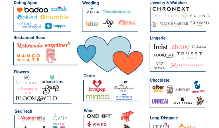 شركات ناشئة عالمية تجلب التكنولوجيا إلي الحب والرومانسية والزواج