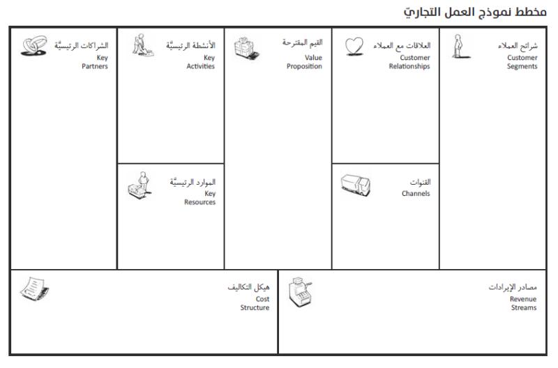 رحلة رائد 3 كيف تحول فكرة إلى مخطط نموذج العمل التجاري رائد أعمال Raed Aamal