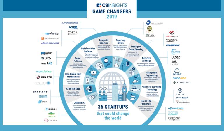 أهم 36 شركة ناشئة قامت بتغيير قواعد اللعبة في التكنولوجيا عام 2019